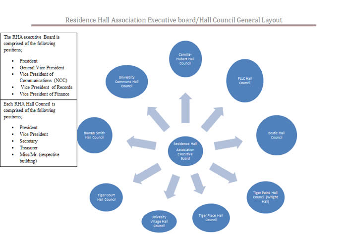 Residence Hall Association Rha